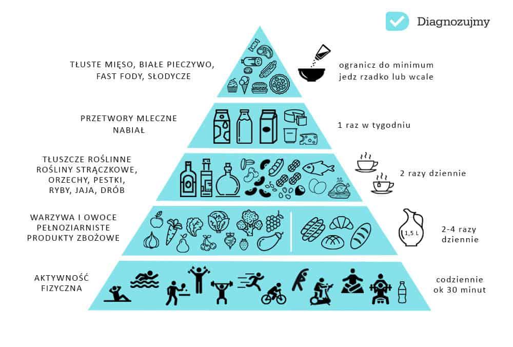 piramida zywienia 2016